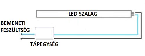 LED szalag csatlakoztatása