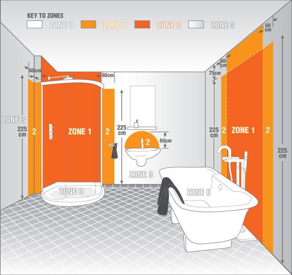 Fürdőszoba IP zónái
